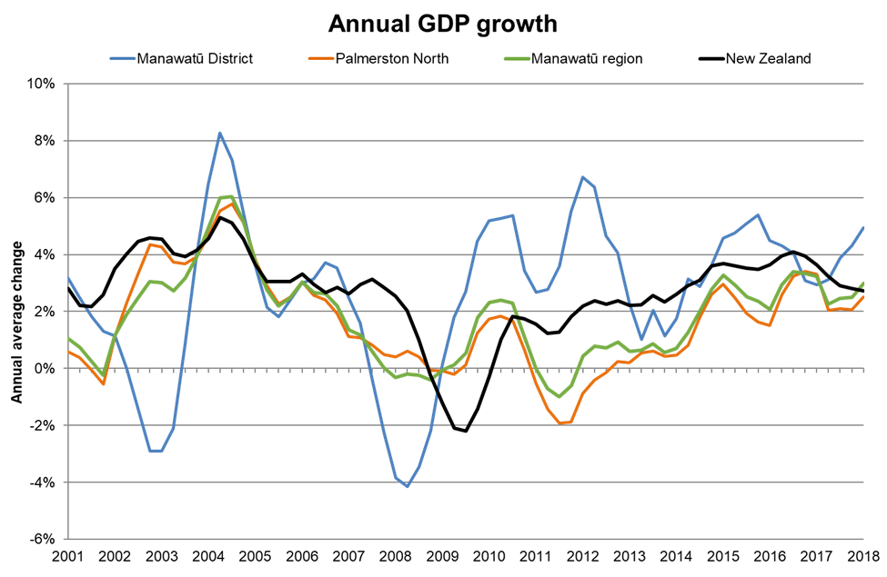 Annual GDP growth in Manawatu
