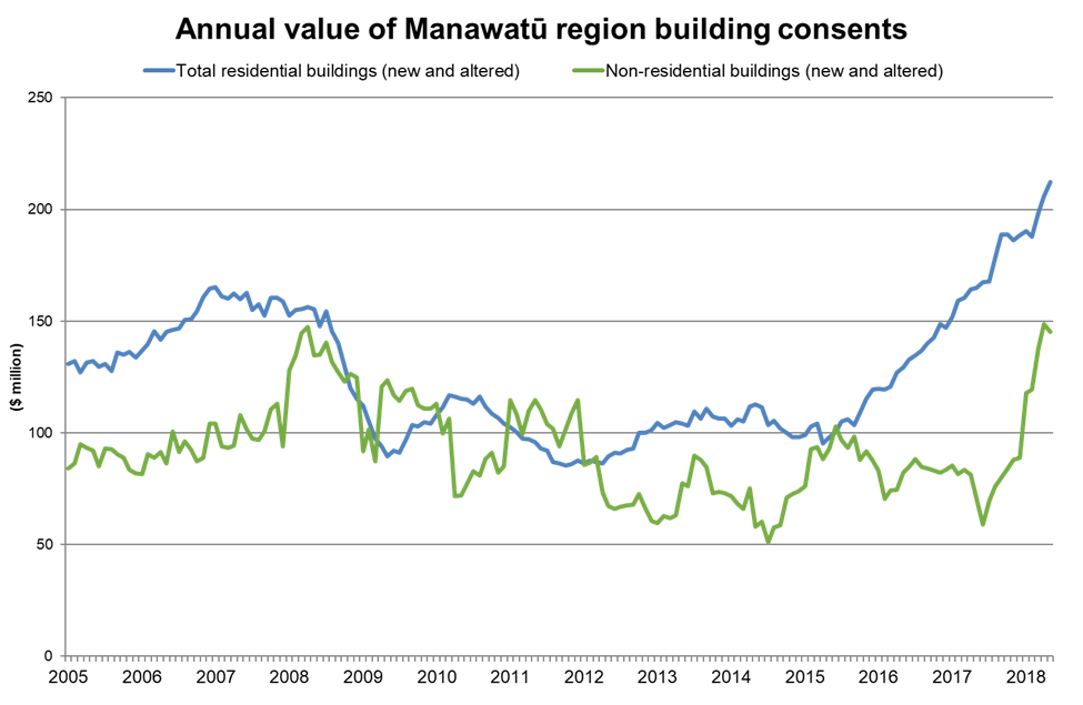 Annual consent growth in Manawatu 2018