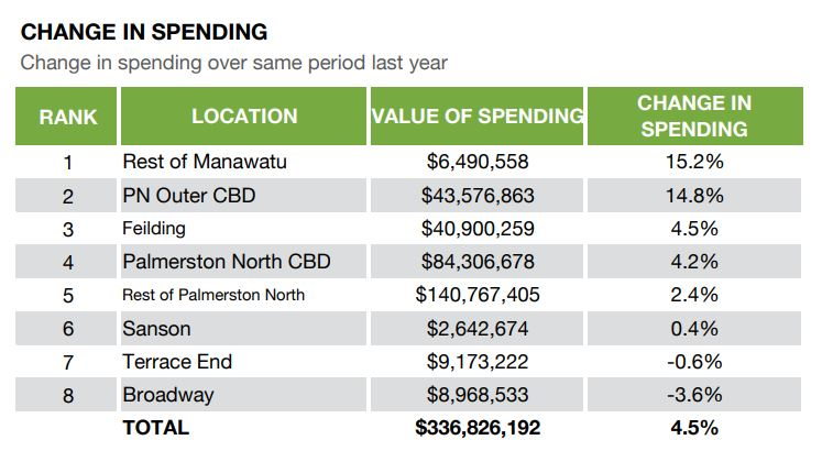 Change in spending - April 2019
