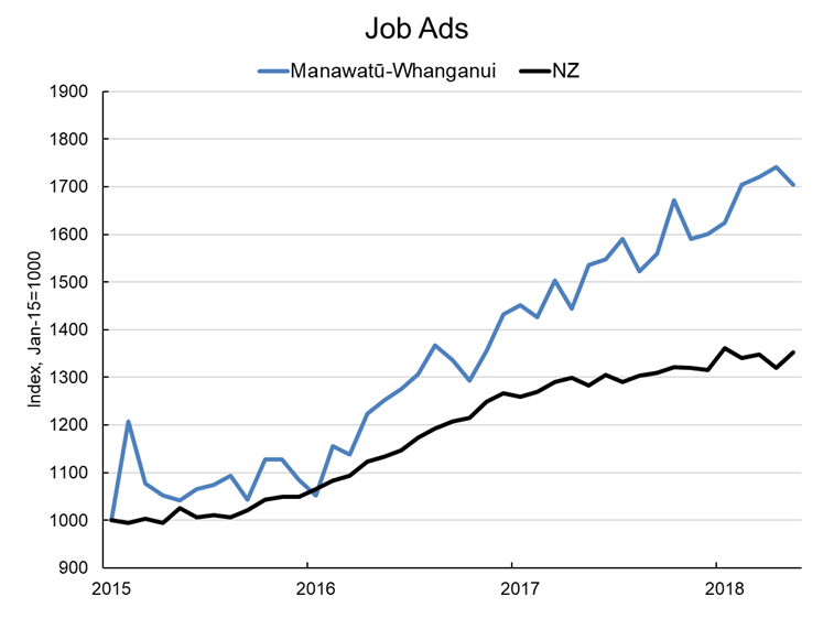 Graph showing the number of job adverts in Manawatu