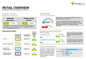 Marketview spending