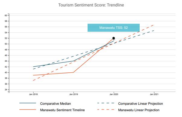 tourism sentiment graph