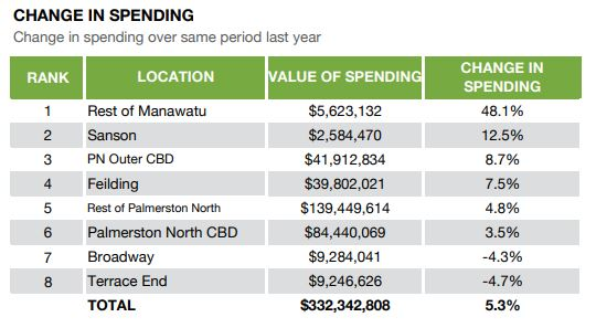 Graph showing change in spending in Manawatu