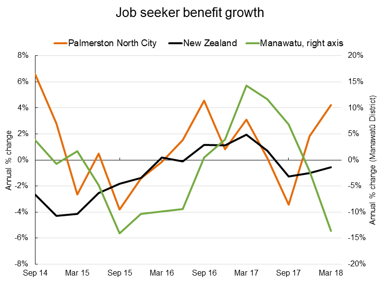 Graph of job seeker benefit growth