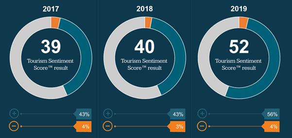 2017 - 2019 tourism sentiment